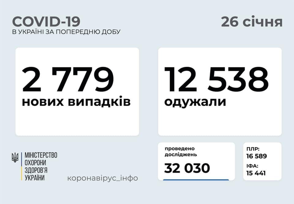 Коронавірус в Україні: статистика на 26 січня