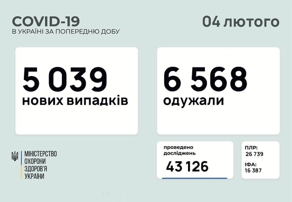 Коронавірус в України: за минулу добу захворіло 277 дітей та 281 медпрацівник