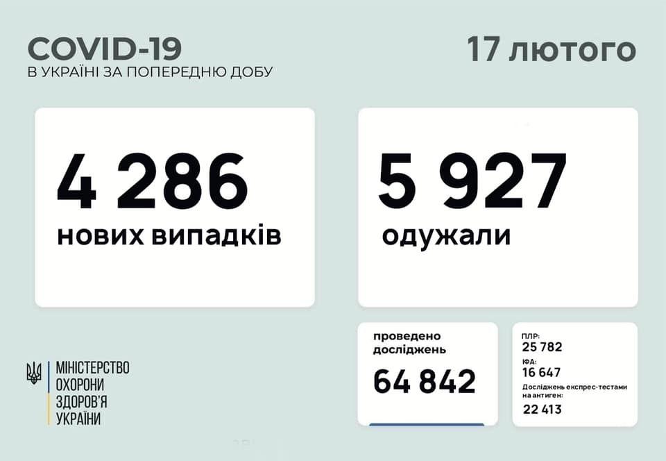 В Україні діагностували більш ніж 4 тисячі нових випадків коронавірусу