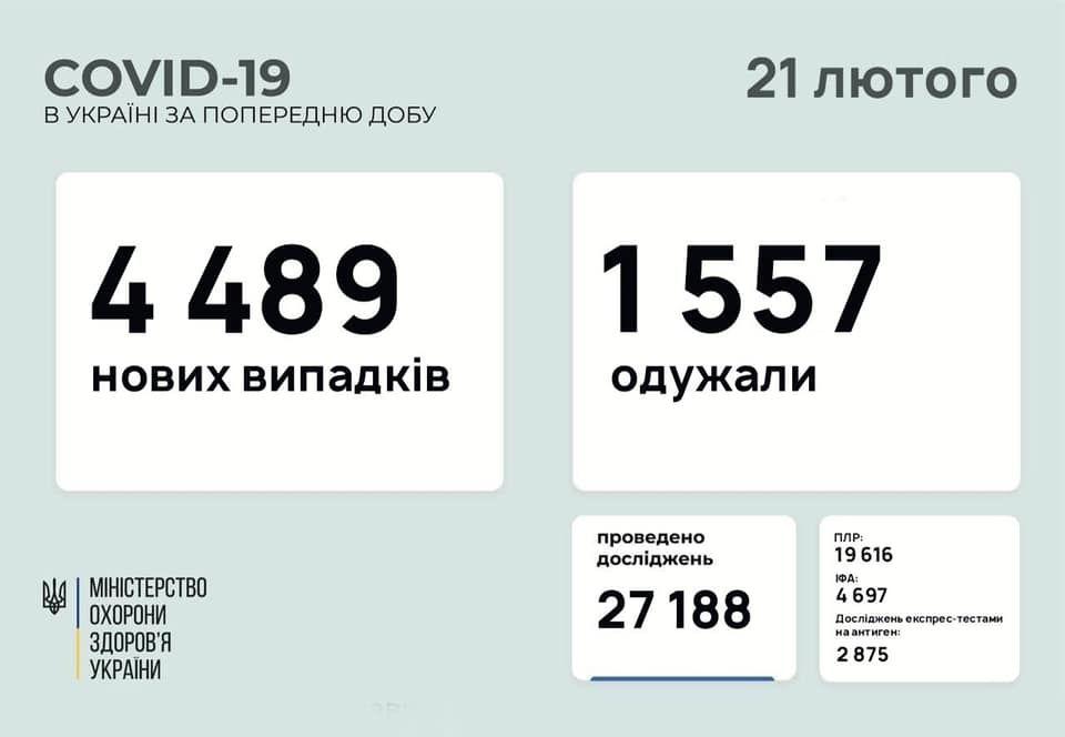 Коронавірус в Україні: за добу виявлено більш ніж 4 тисячі нових випадків інфікування
