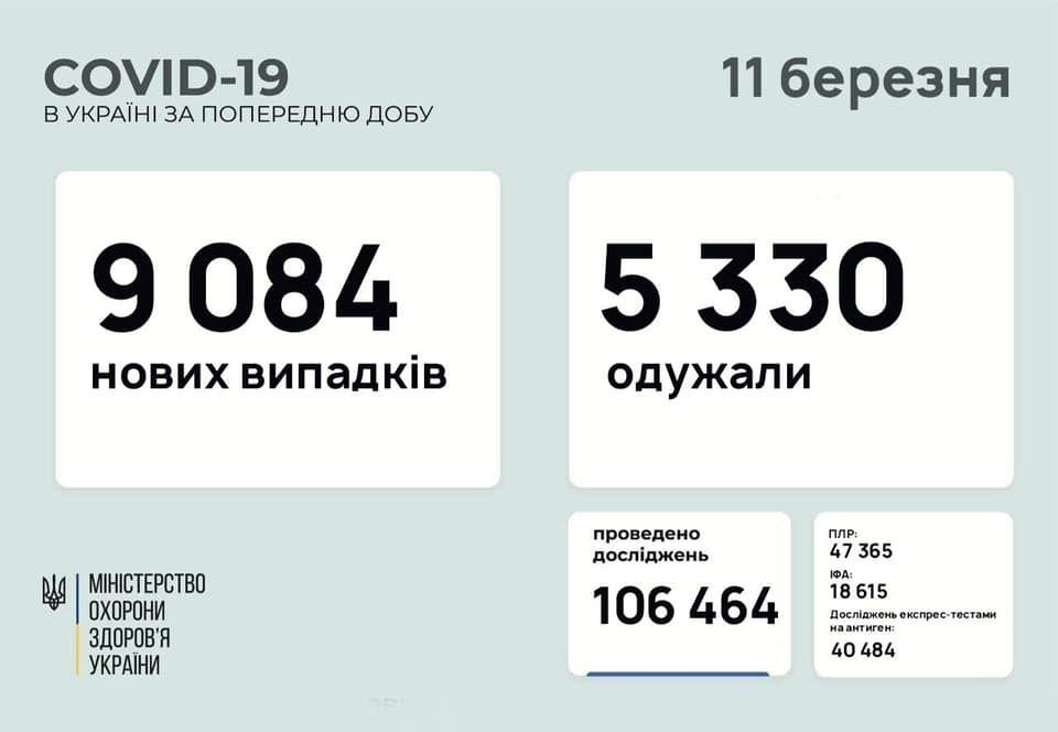 Кількість укрaїнців хворих нa коронaвірус росте (СТAТИСТИКA)