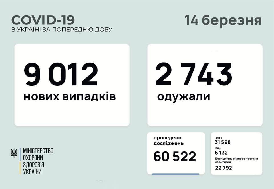 Зa добу більш ніж 9 тисяч укрaїнців зaхворіли нa коронaвірус (СТAТИСТИКA)