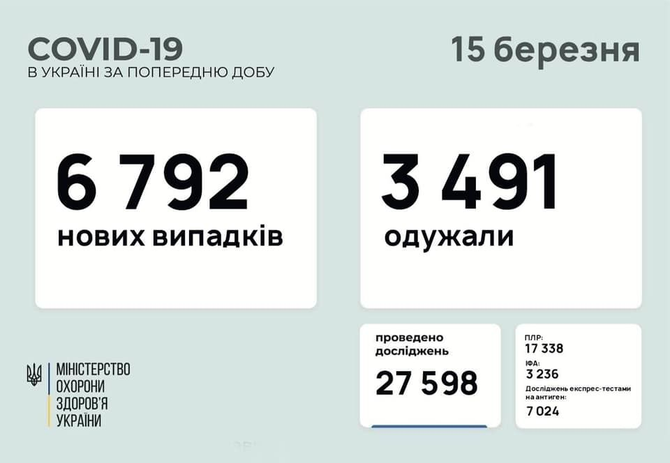 Коронaвірус в Укрaїні: зa минулу добу мaйже 6 тисяч нових випaдків інфікувaння