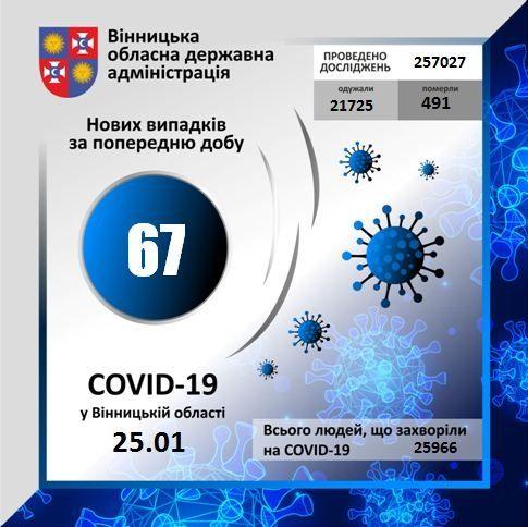 Коронавірус забрав життя трьох мешканців Вінниччини